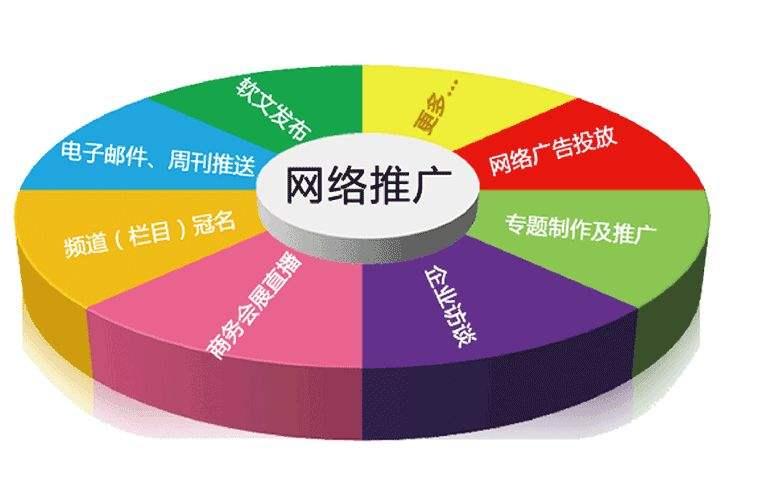 主流网络推广方式.jpg